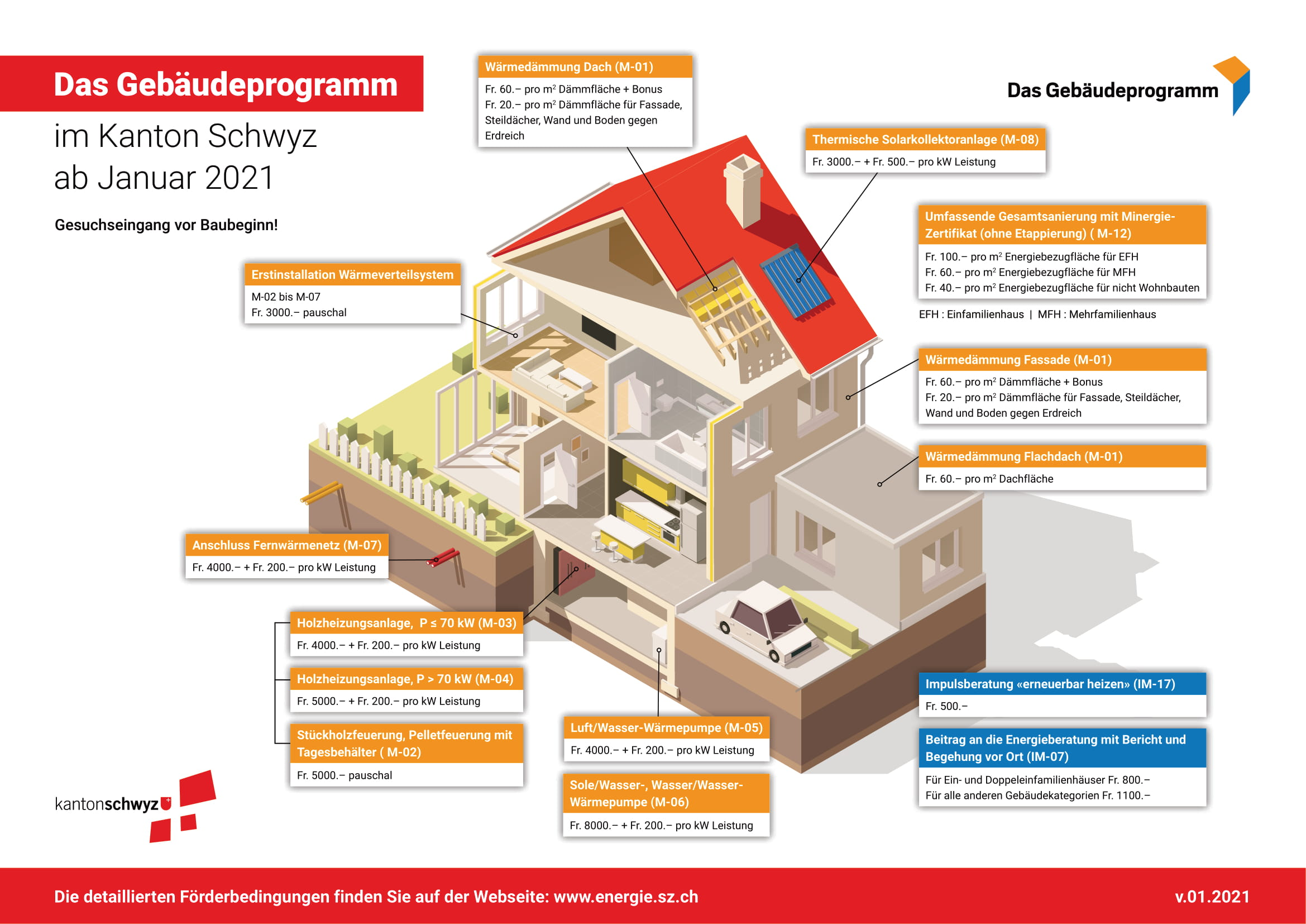 Sanierungsprogramm Kt. Schwyz